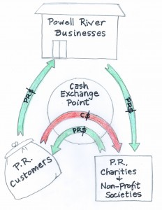 Janet's PR$ diagram